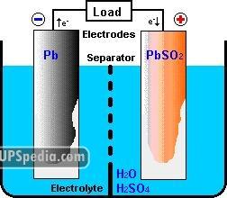نمای ساده شدهی درون یک باتری