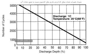 نمودار باتری نیکل کادمیوم و سرب اسید