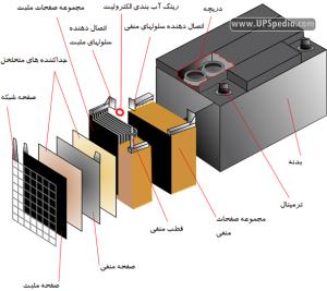 نمای میکروسکوپیک سطح قطبهای یک باتری سرب اسیدی