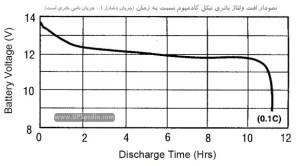 افت ولتاژ باتری نیکل کادمیم طی یک سیکل دشارژ کامل