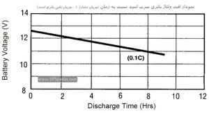 افت ولتاژ باتری سرب اسید طی یک سیکل دشارژ کامل
